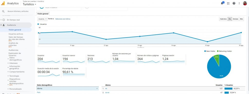 Gráfico Google Analytics